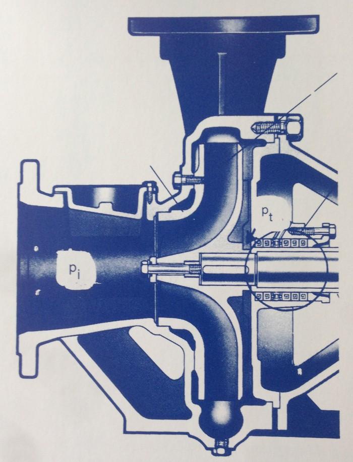 Figur 5_8 Tryckförhållanden i en centrifugalpump