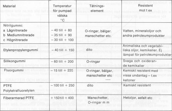 Tabell 5.2 Några elastomerer för plantätningar