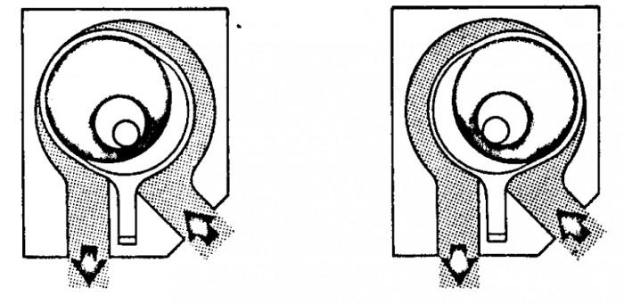 Figur 3.106 Excenterbälgpump.