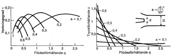 Exempel på prestanda för en strålpump vid olika areaförhållanden