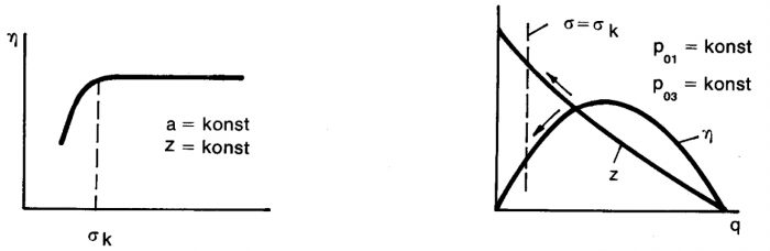 Kavitation vid vätskestrålpumpar