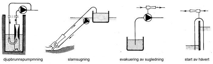 Användningsexempel för vattenstrålpumpar