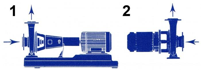 horisontella pumpar grundtyper